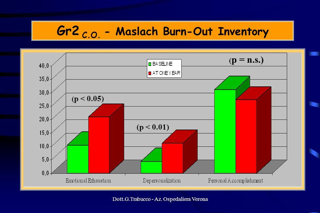 Dott.G.Trabucco - Az. Ospedaliera Verona Gr2 C.O. - Maslach Burn-Out Inventory ( p < 0.05) (p < 0.01) ( p = n.s.)