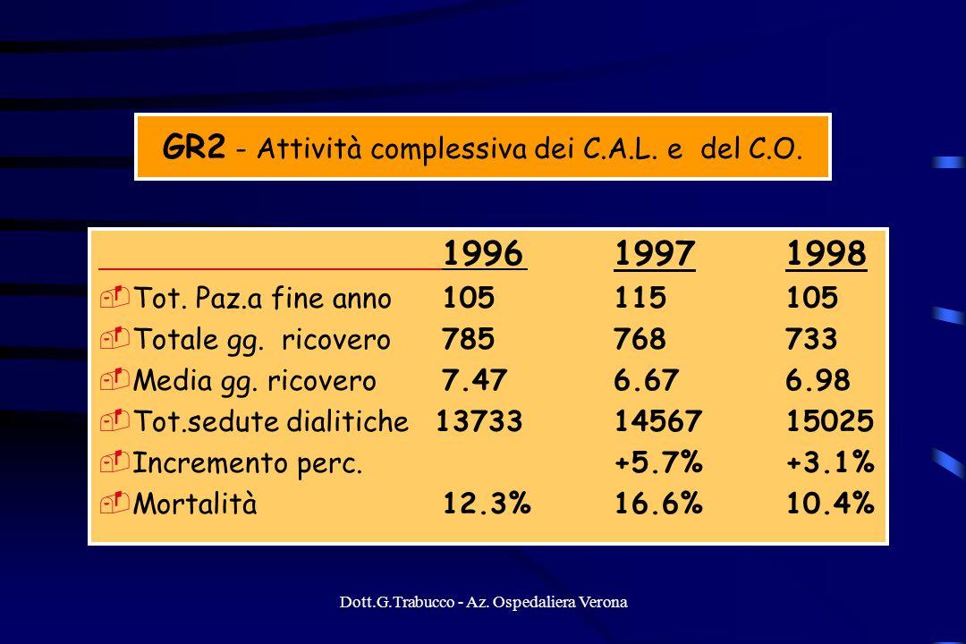 Dott.G.Trabucco - Az. Ospedaliera Verona GR2 - Attività complessiva dei C.A.L. e del C.O. 199619971998 Tot. Paz.a fine anno105115105 Totale gg. ricove