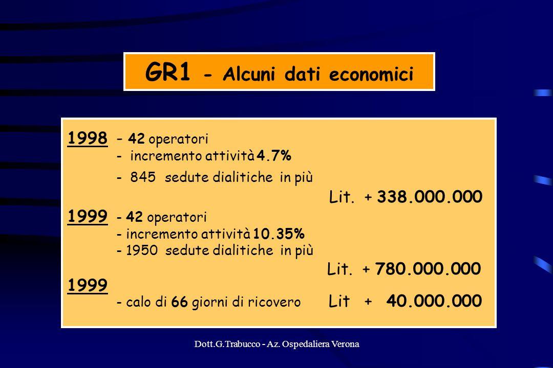 Dott.G.Trabucco - Az. Ospedaliera Verona GR1 - Alcuni dati economici 1998- 42 operatori - incremento attività 4.7% - 845 sedute dialitiche in più Lit.