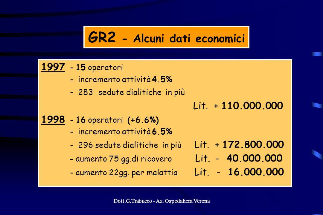 Dott.G.Trabucco - Az. Ospedaliera Verona GR2 - Alcuni dati economici 1997 - 15 operatori - incremento attività 4.5% - 283 sedute dialitiche in più Lit