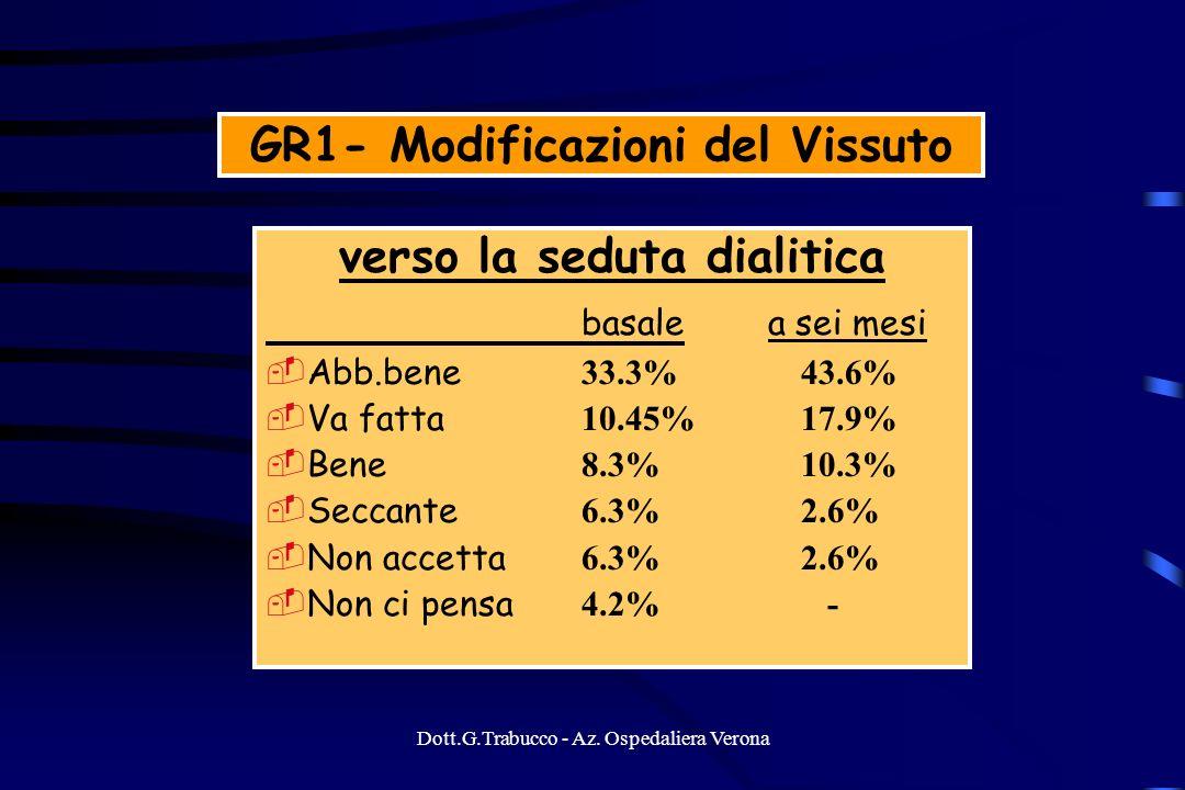 Dott.G.Trabucco - Az. Ospedaliera Verona GR1- Modificazioni del Vissuto verso la seduta dialitica basale a sei mesi Abb.bene 33.3% 43.6% Va fatta 10.4