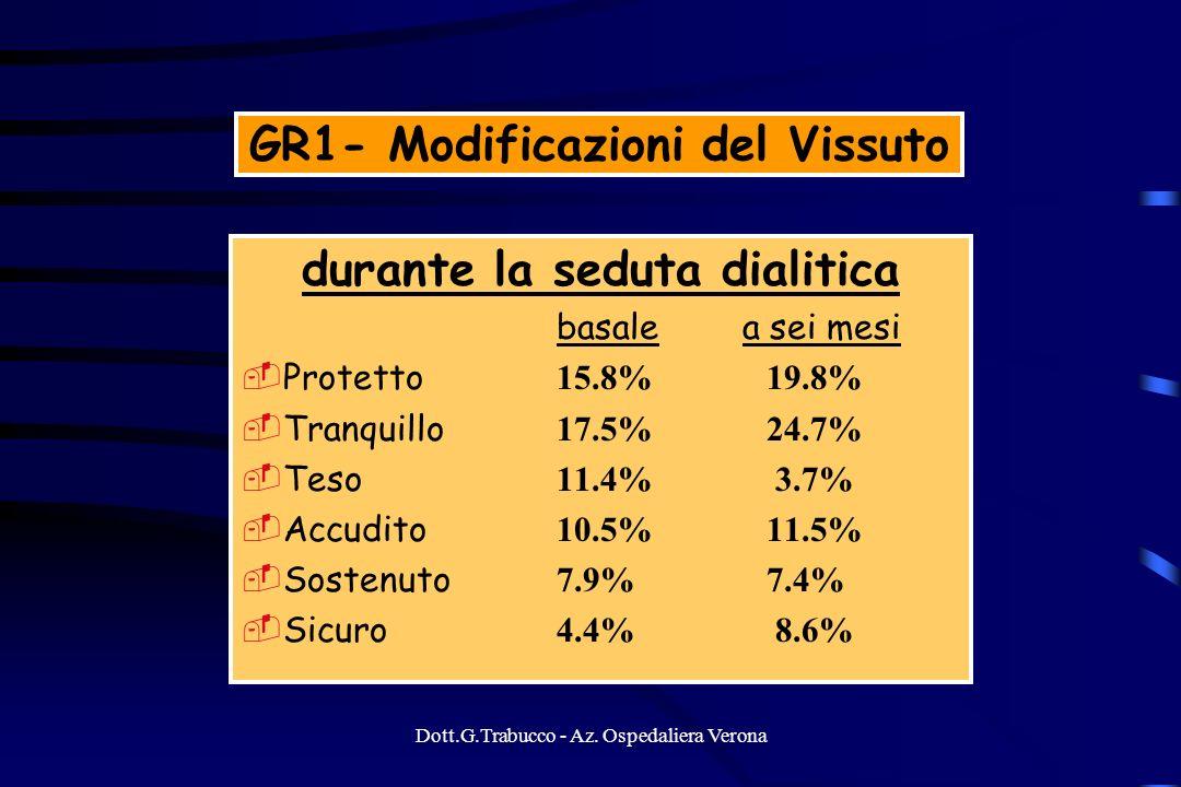 Dott.G.Trabucco - Az. Ospedaliera Verona GR1- Modificazioni del Vissuto durante la seduta dialitica basale a sei mesi Protetto 15.8% 19.8% Tranquillo