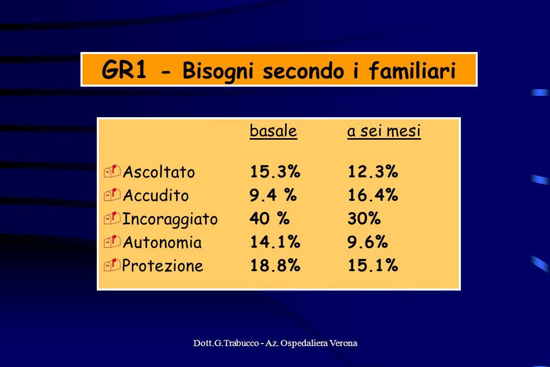 Dott.G.Trabucco - Az. Ospedaliera Verona GR1 - Bisogni secondo i familiari basale a sei mesi Ascoltato15.3%12.3% Accudito 9.4 % 16.4% Incoraggiato40 %
