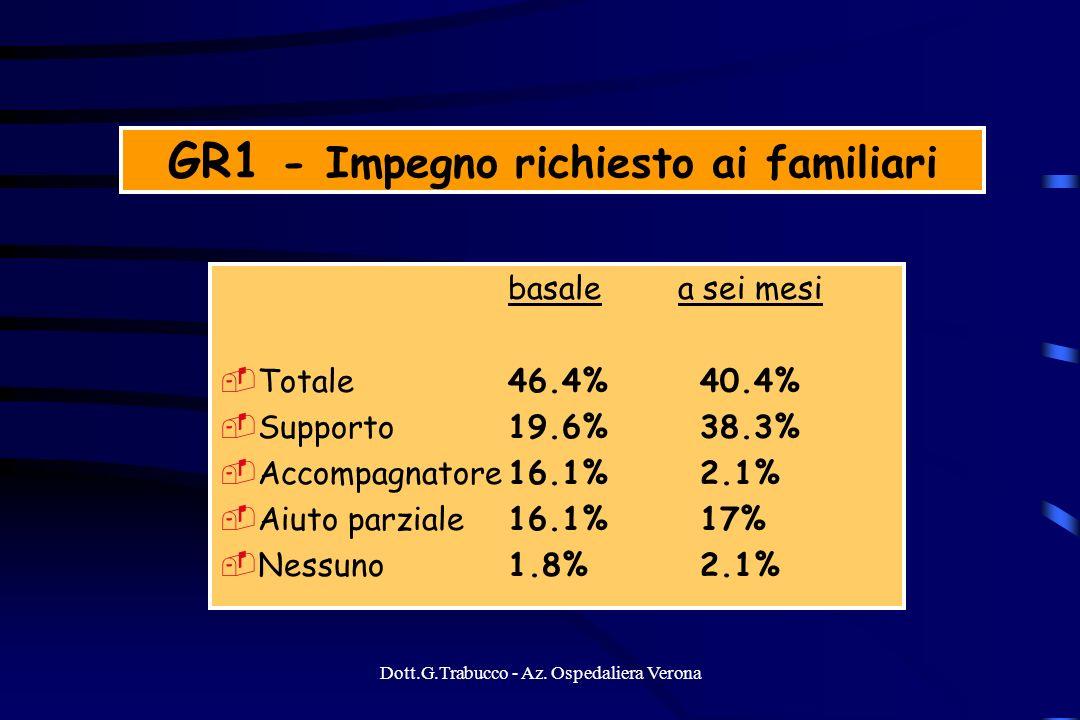 Dott.G.Trabucco - Az. Ospedaliera Verona GR1 - Impegno richiesto ai familiari basale a sei mesi Totale46.4%40.4% Supporto19.6% 38.3% Accompagnatore16.