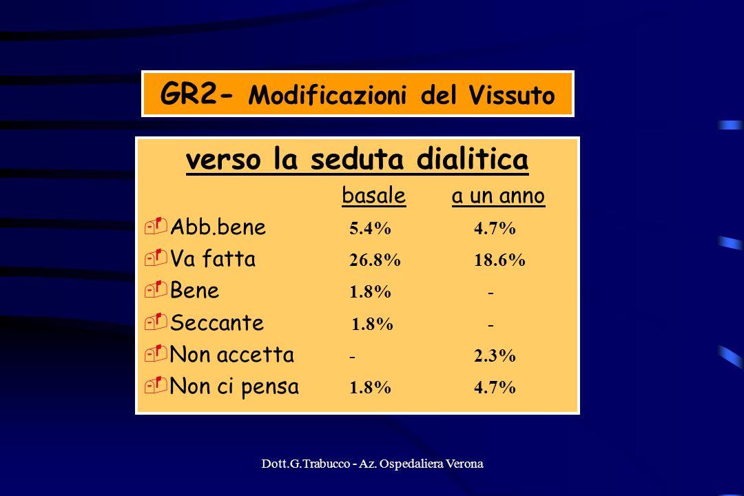 Dott.G.Trabucco - Az. Ospedaliera Verona GR2- Modificazioni del Vissuto verso la seduta dialitica basale a un anno Abb.bene 5.4% 4.7% Va fatta 26.8% 1