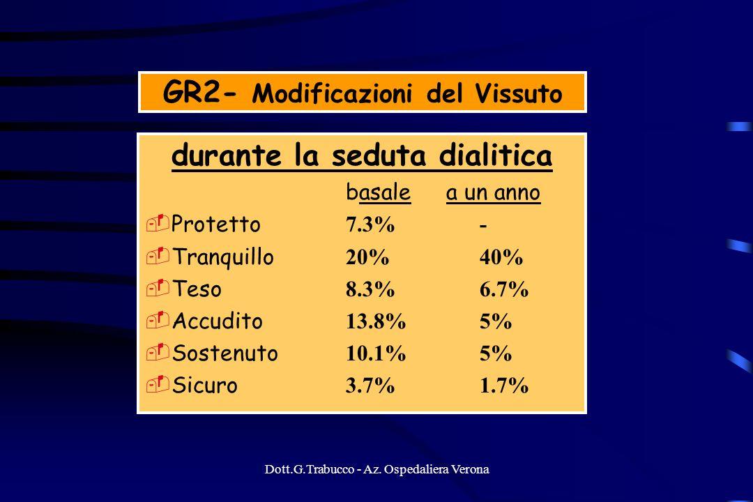 Dott.G.Trabucco - Az. Ospedaliera Verona GR2- Modificazioni del Vissuto durante la seduta dialitica basale a un anno Protetto 7.3%- Tranquillo 20% 40%
