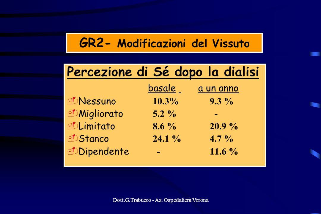 Dott.G.Trabucco - Az. Ospedaliera Verona GR2- Modificazioni del Vissuto Percezione di Sé dopo la dialisi basale a un anno Nessuno 10.3%9.3 % Migliorat