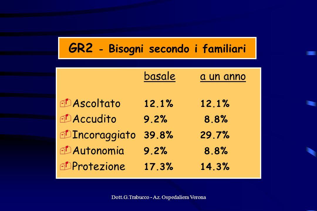 Dott.G.Trabucco - Az. Ospedaliera Verona GR2 - Bisogni secondo i familiari basale a un anno Ascoltato 12.1%12.1% Accudito 9.2% 8.8% Incoraggiato 39.8%