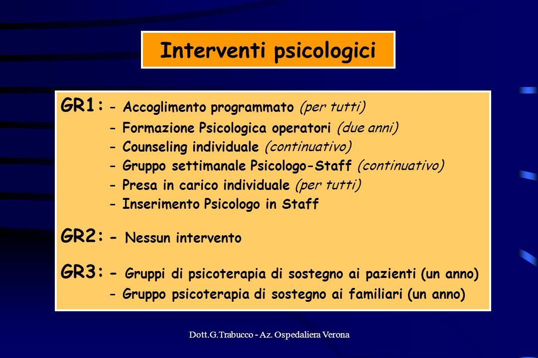 Dott.G.Trabucco - Az. Ospedaliera Verona Interventi psicologici GR1: - Accoglimento programmato (per tutti) - Formazione Psicologica operatori (due an