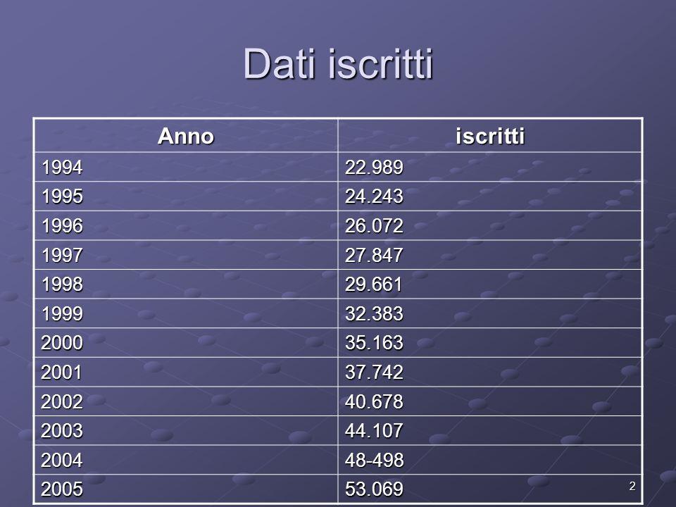 3 Iscritti sezione B AnnoIscritti 20032 200414 200532