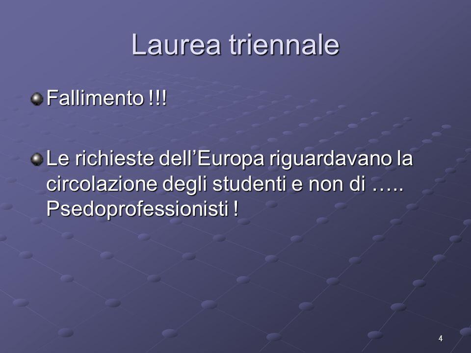 4 Laurea triennale Fallimento !!! Le richieste dellEuropa riguardavano la circolazione degli studenti e non di ….. Psedoprofessionisti !