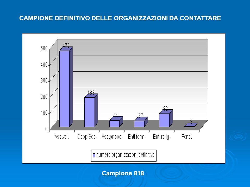 CAMPIONE DEFINITIVO DELLE ORGANIZZAZIONI DA CONTATTARE Campione 818