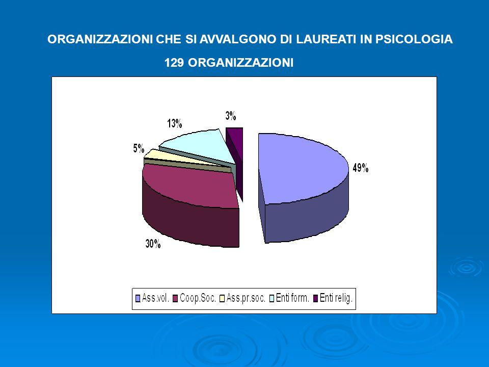 ORGANIZZAZIONI CHE SI AVVALGONO DI LAUREATI IN PSICOLOGIA 129 ORGANIZZAZIONI