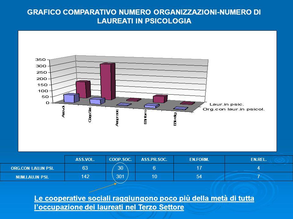 GRAFICO COMPARATIVO NUMERO ORGANIZZAZIONI-NUMERO DI LAUREATI IN PSICOLOGIA ASS.VOL.COOP.SOC.ASS.PR.SOC.EN.FORM.EN.REL.