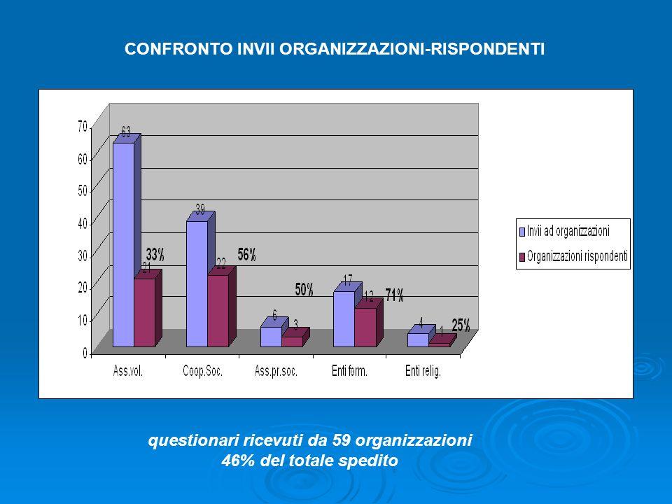 CONFRONTO INVII ORGANIZZAZIONI-RISPONDENTI questionari ricevuti da 59 organizzazioni 46% del totale spedito