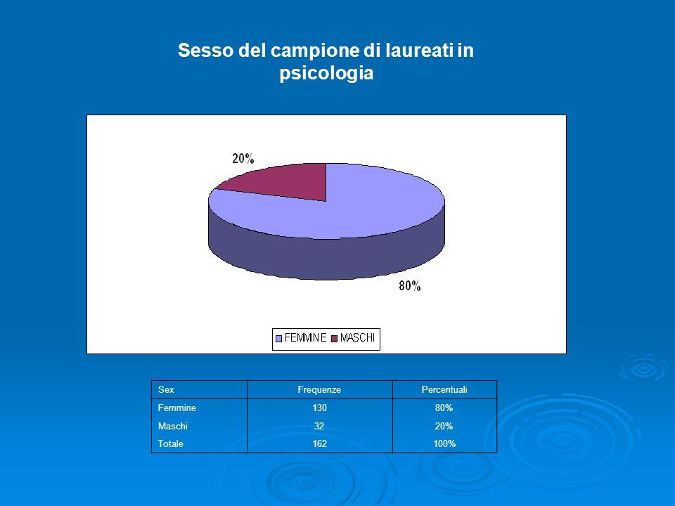 SexFrequenzePercentuali Femmine13080% Maschi3220% Totale162100% Sesso del campione di laureati in psicologia