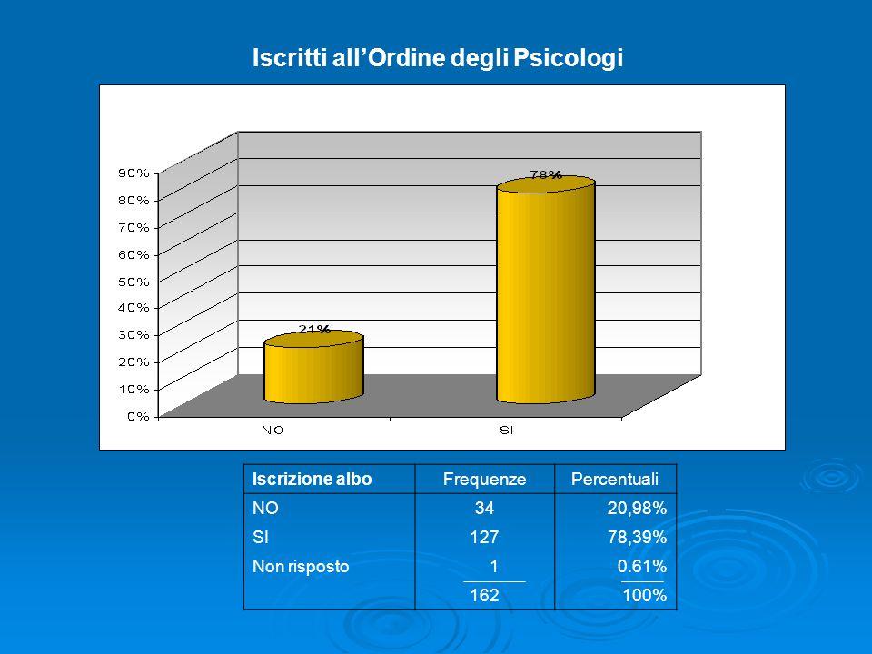 Iscritti allOrdine degli Psicologi Iscrizione alboFrequenzePercentuali NO3420,98% SI12778,39% Non risposto 10.61% 162100%
