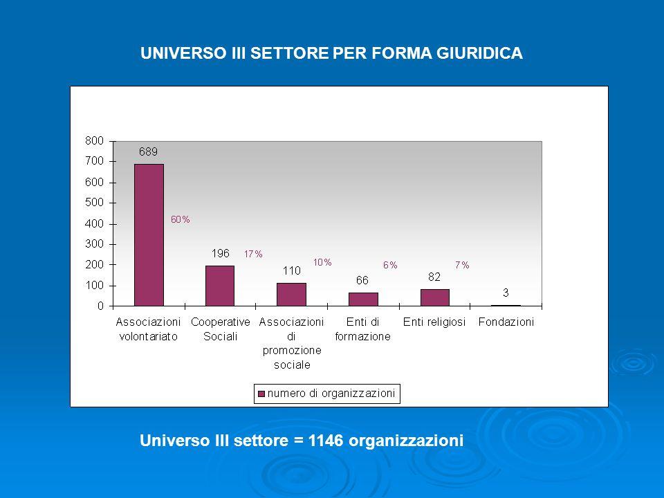 UNIVERSO III SETTORE PER FORMA GIURIDICA Universo III settore = 1146 organizzazioni