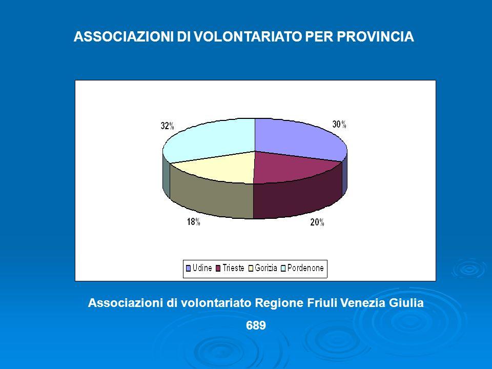 ASSOCIAZIONI DI VOLONTARIATO PER PROVINCIA Associazioni di volontariato Regione Friuli Venezia Giulia 689