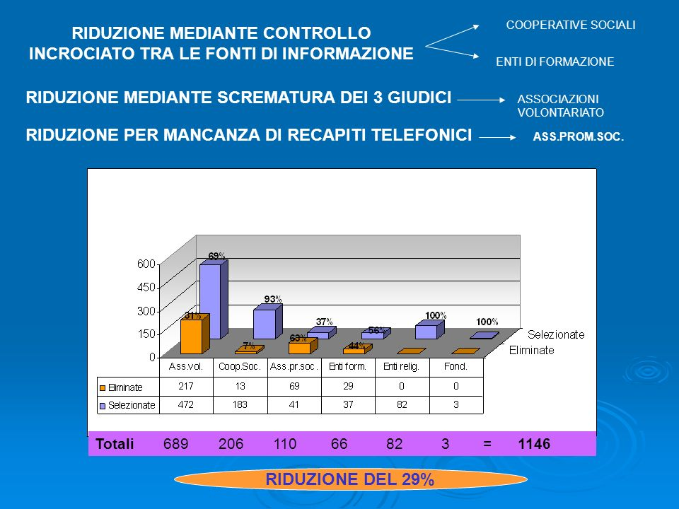 RIDUZIONE MEDIANTE CONTROLLO INCROCIATO TRA LE FONTI DI INFORMAZIONE Totali 689 206 110 66 82 3 = 1146 RIDUZIONE DEL 29% COOPERATIVE SOCIALI ENTI DI FORMAZIONE RIDUZIONE MEDIANTE SCREMATURA DEI 3 GIUDICI ASSOCIAZIONI VOLONTARIATO RIDUZIONE PER MANCANZA DI RECAPITI TELEFONICI ASS.PROM.SOC.