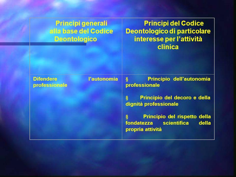 Principi generali alla base del Codice Deontologico Principi del Codice Deontologico di particolare interesse per lattività clinica Difendere lautonom