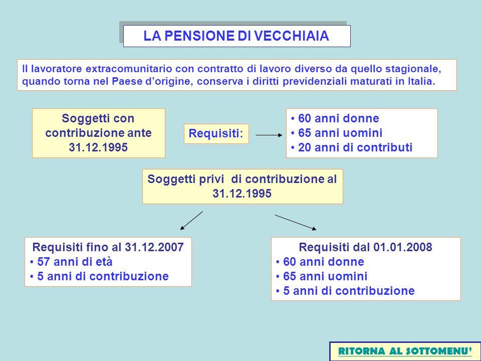 LA PENSIONE DI VECCHIAIA Soggetti con contribuzione ante 31.12.1995 Requisiti: 60 anni donne 65 anni uomini 20 anni di contributi Soggetti privi di co
