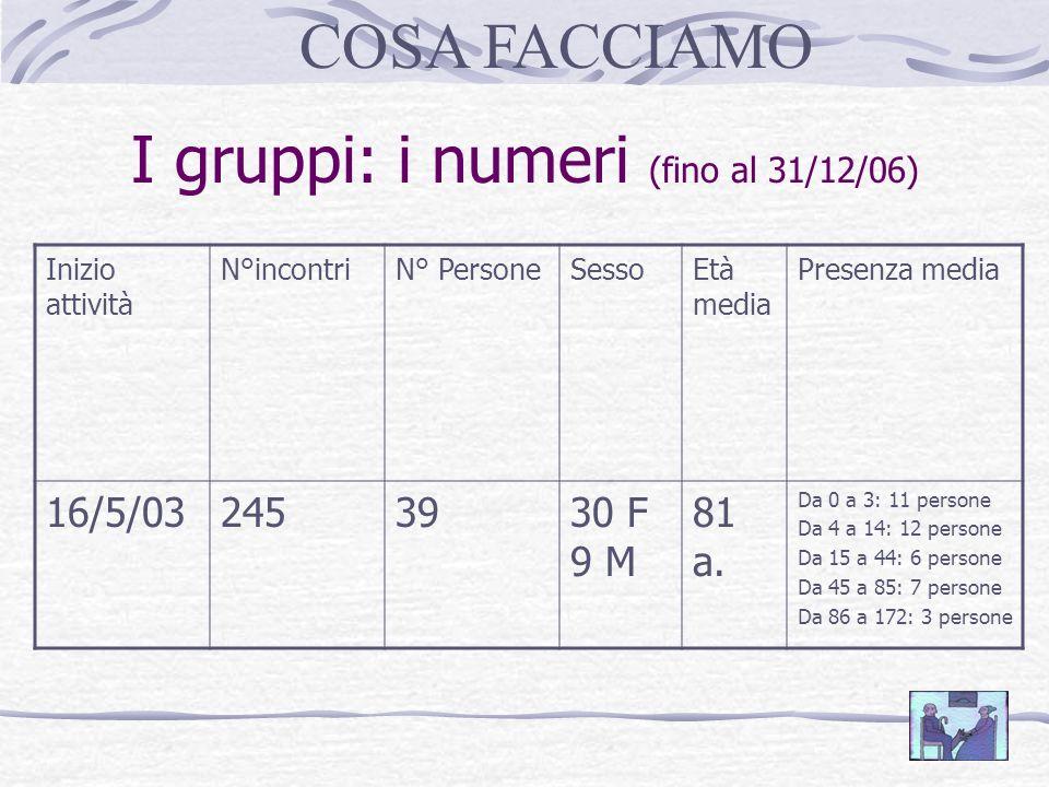 I gruppi: i numeri (fino al 31/12/06) Inizio attività N°incontriN° PersoneSessoEtà media Presenza media 16/5/032453930 F 9 M 81 a.