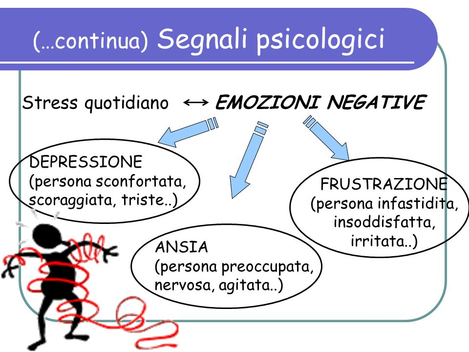 (…continua) Segnali psicologici Stress quotidiano EMOZIONI NEGATIVE DEPRESSIONE (persona sconfortata, scoraggiata, triste..) ANSIA (persona preoccupat