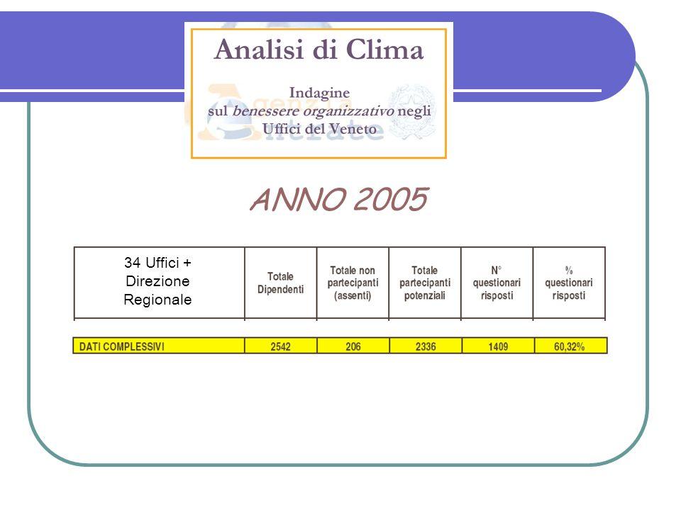 34 Uffici + Direzione Regionale ANNO 2005