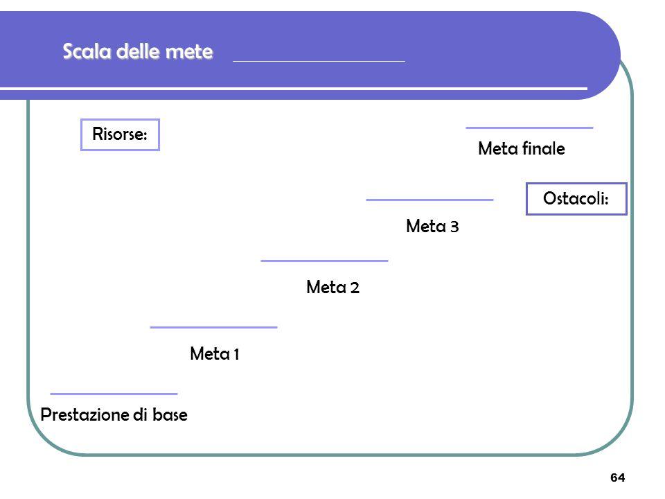 64 Scala delle mete Prestazione di base Meta 1 Meta finale Meta 2 Meta 3 Risorse: Ostacoli: