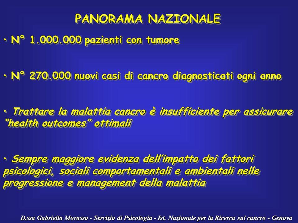 PANORAMA NAZIONALE N° 1.000.000 pazienti con tumore N° 1.000.000 pazienti con tumore N° 270.000 nuovi casi di cancro diagnosticati ogni anno N° 270.00