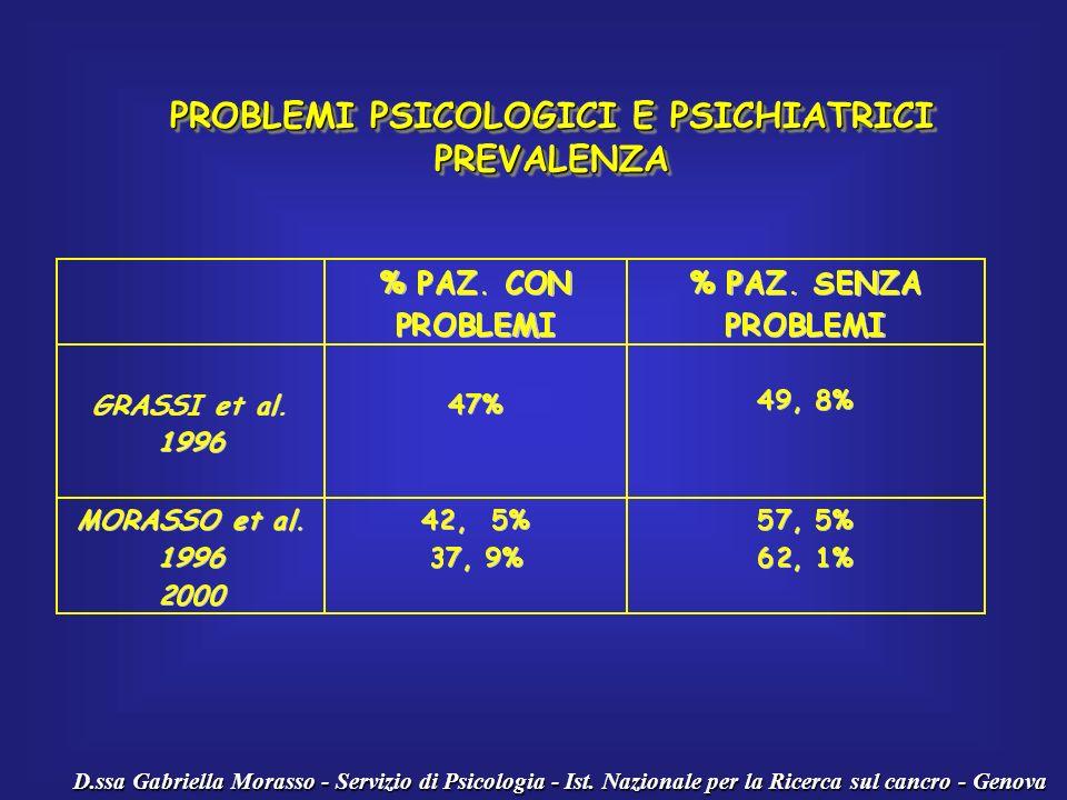 D.ssa Gabriella Morasso - Servizio di Psicologia - Ist. Nazionale per la Ricerca sul cancro - Genova PROBLEMI PSICOLOGICI E PSICHIATRICI PREVALENZA PR