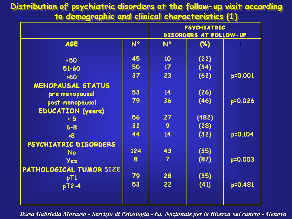 D.ssa Gabriella Morasso - Servizio di Psicologia - Ist. Nazionale per la Ricerca sul cancro - Genova Distribution of psychiatric disorders at the foll