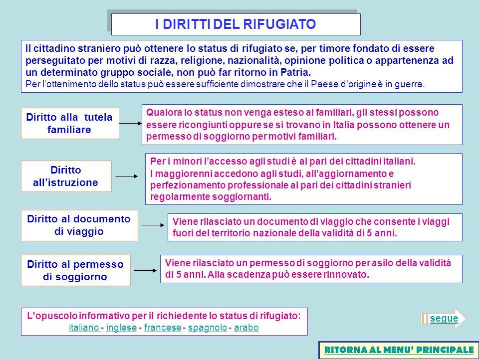 I DIRITTI DEL RIFUGIATO Diritto alla tutela familiare Qualora lo status non venga esteso ai familiari, gli stessi possono essere ricongiunti oppure se si trovano in Italia possono ottenere un permesso di soggiorno per motivi familiari.