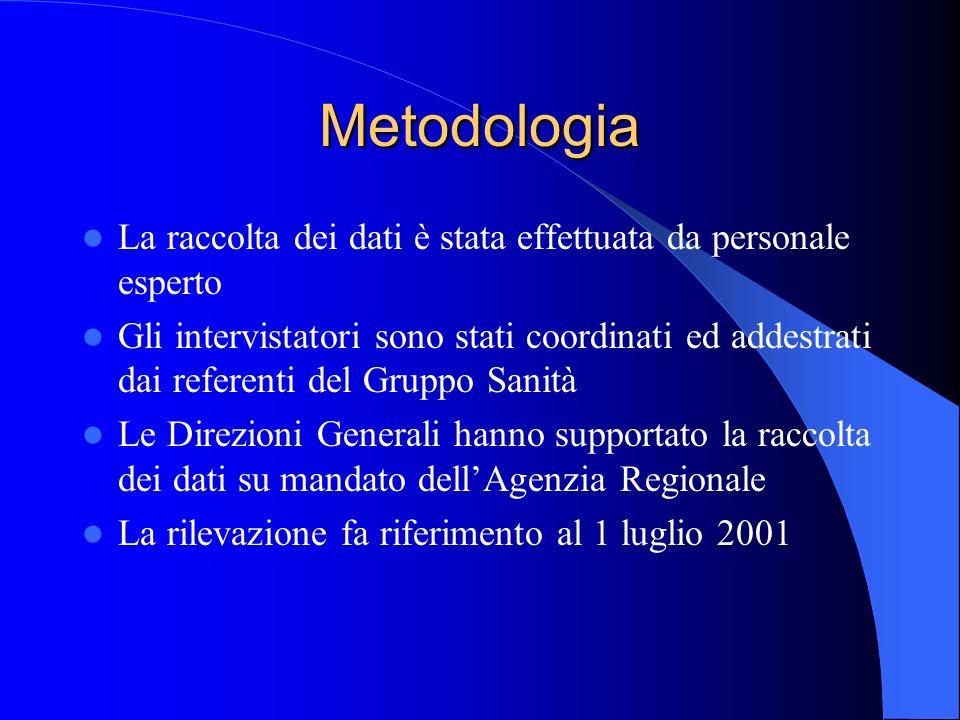 Quanti sono gli psicologi nel Servizio Sanitario Regionale Totale 196 183 nelle ASS territoriali 13 nelle Aziende ospedaliere ed IRCCS