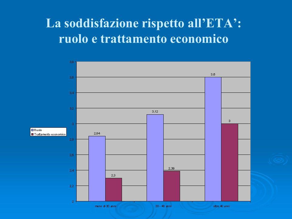 La soddisfazione rispetto allETA: ruolo e trattamento economico