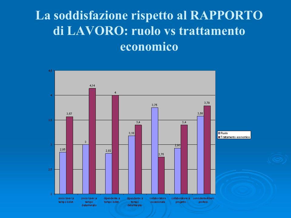 La soddisfazione rispetto al RAPPORTO di LAVORO: ruolo vs trattamento economico