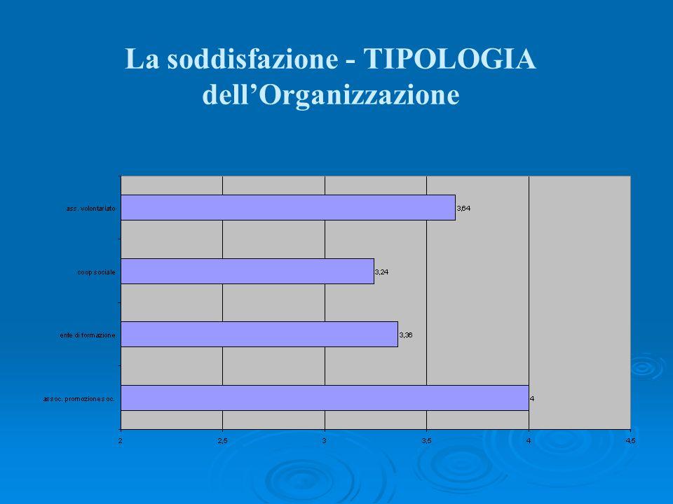 La soddisfazione - TIPOLOGIA dellOrganizzazione