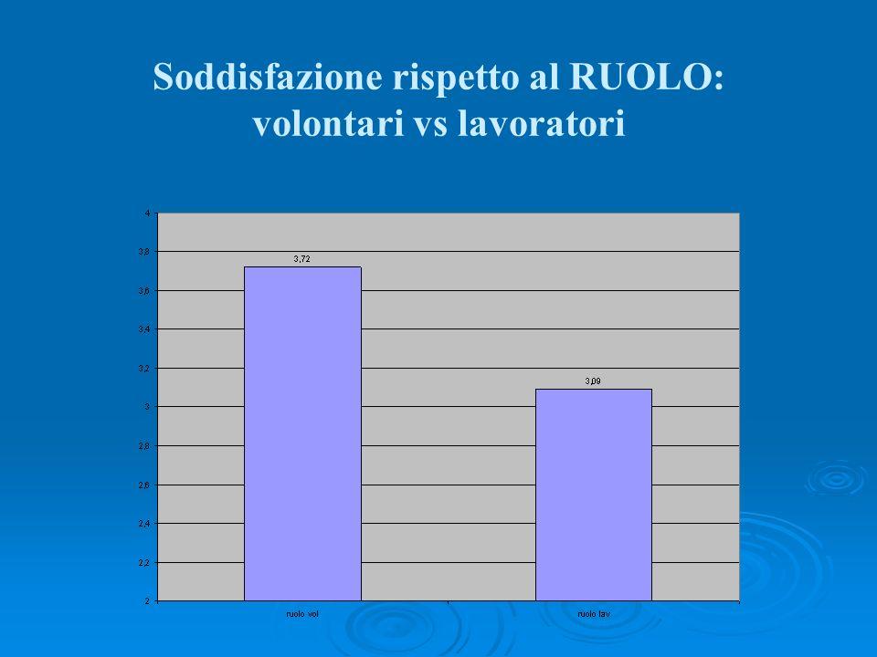 Soddisfazione rispetto al RUOLO: volontari vs lavoratori