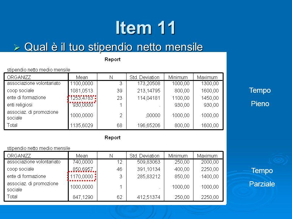 Item 11 Qual è il tuo stipendio netto mensile Qual è il tuo stipendio netto mensile Tempo Pieno Tempo Parziale