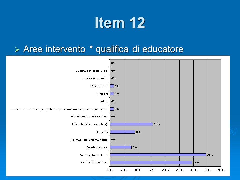 Item 12 Aree intervento * qualifica di educatore Aree intervento * qualifica di educatore