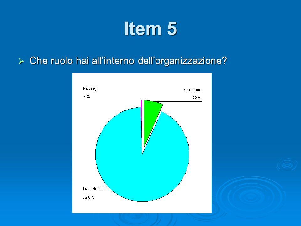 Item 5 Che ruolo hai allinterno dellorganizzazione Che ruolo hai allinterno dellorganizzazione