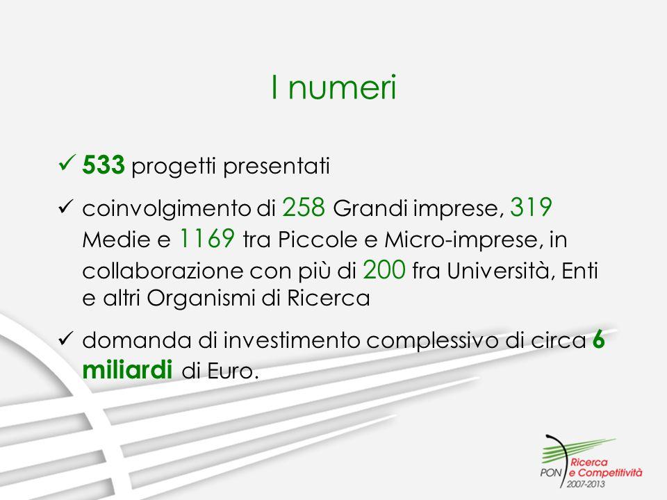 I numeri 533 progetti presentati coinvolgimento di 258 Grandi imprese, 319 Medie e 1169 tra Piccole e Micro-imprese, in collaborazione con più di 200