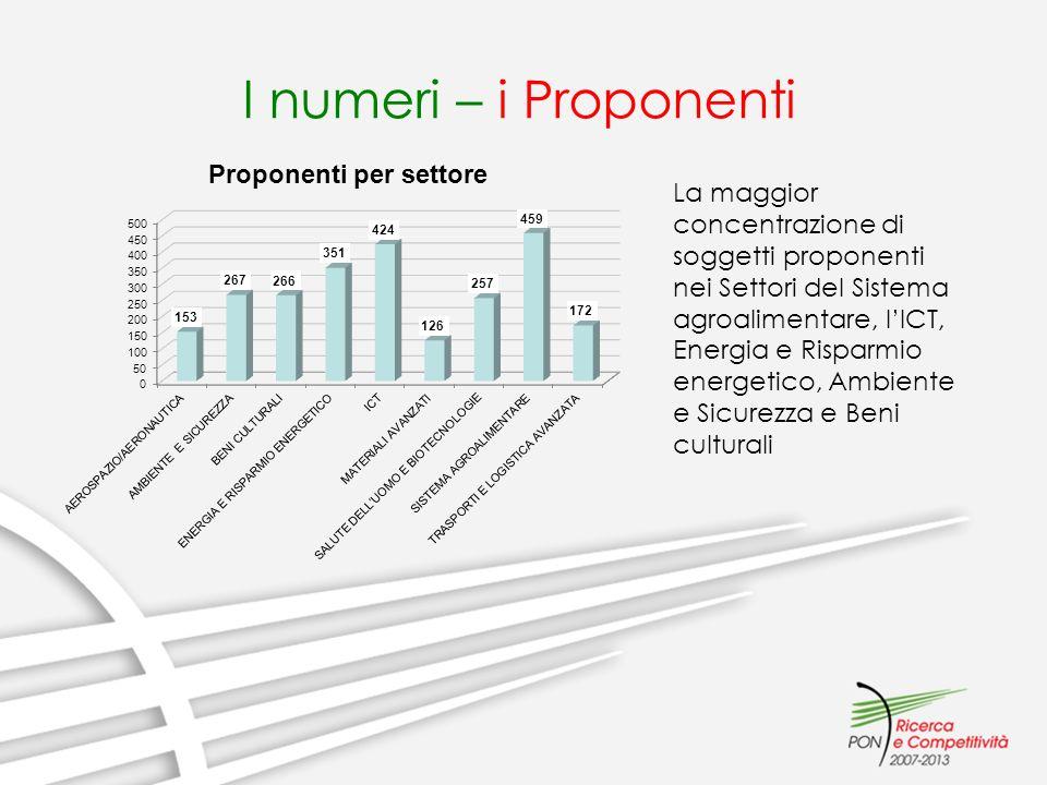 I numeri – i Proponenti La maggior concentrazione di soggetti proponenti nei Settori del Sistema agroalimentare, lICT, Energia e Risparmio energetico, Ambiente e Sicurezza e Beni culturali