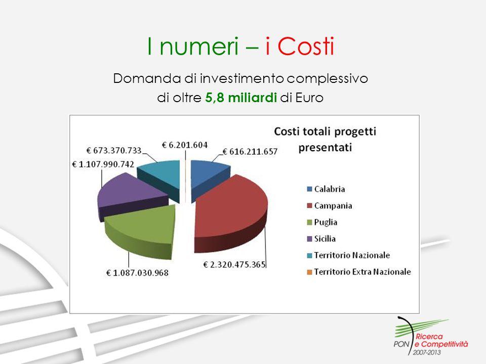 I numeri – i Costi Concentrazione della domanda di investimento nei Settori Energia e Risparmio energetico, Salute delluomo e Biotecnologie, ICT, Sistema agroalimentare, Ambiente e Sicurezza