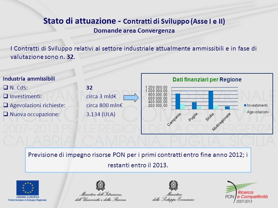 Stato di attuazione - Contratti di Sviluppo (Asse I e II) Domande area Convergenza Previsione di impegno risorse PON per i primi contratti entro fine anno 2012; i restanti entro il 2013.