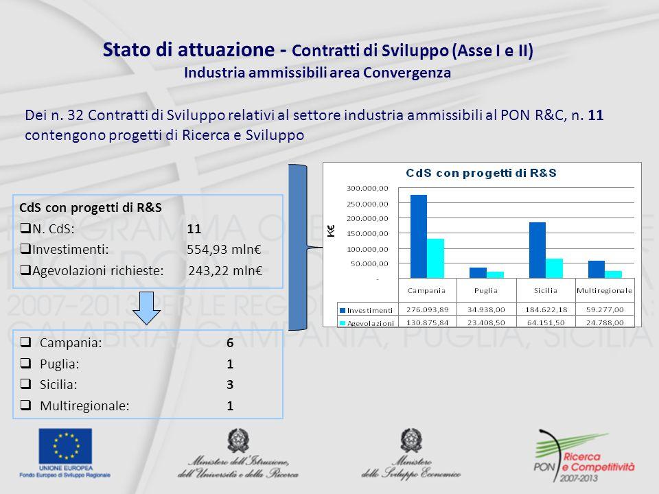 Stato di attuazione - Contratti di Sviluppo (Asse I e II) Industria ammissibili area Convergenza CdS con progetti di R&S N.