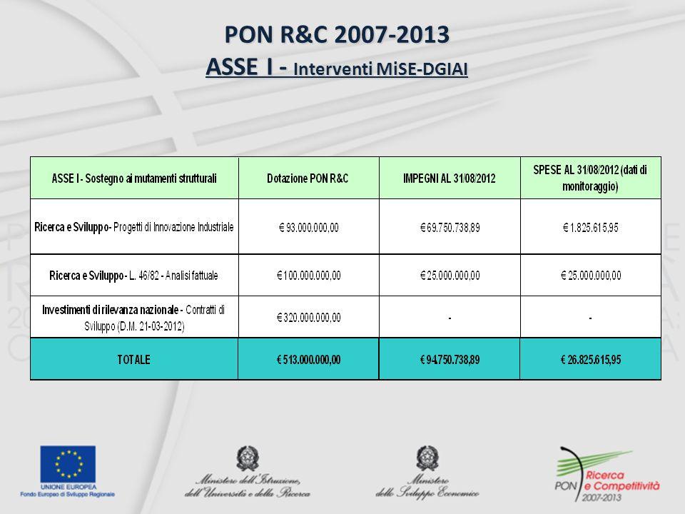 PON R&C 2007-2013 ASSE I - Interventi MiSE-DGIAI