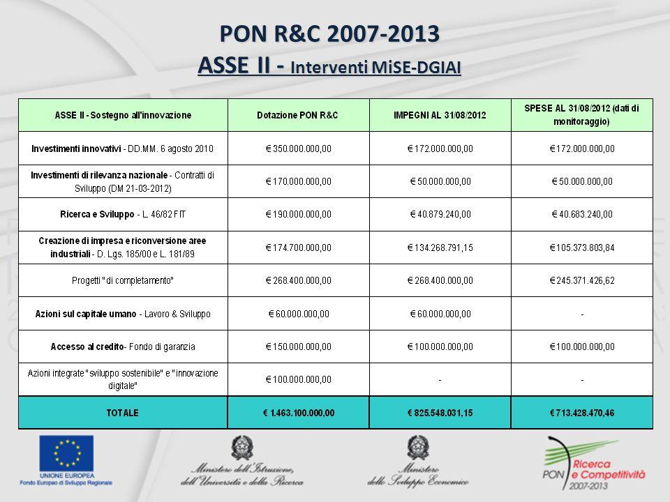 PON R&C 2007-2013 ASSE II - Interventi MiSE-DGIAI