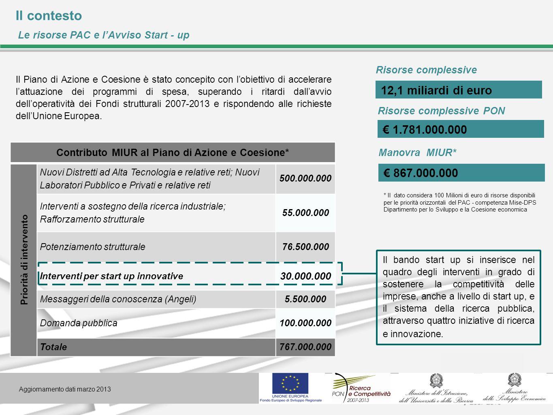 Il contesto Le risorse PAC e lAvviso Start - up Il Piano di Azione e Coesione è stato concepito con lobiettivo di accelerare lattuazione dei programmi